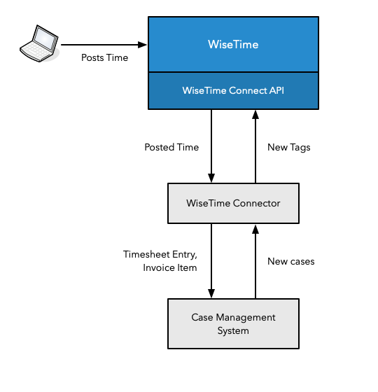 WiseTime Connect