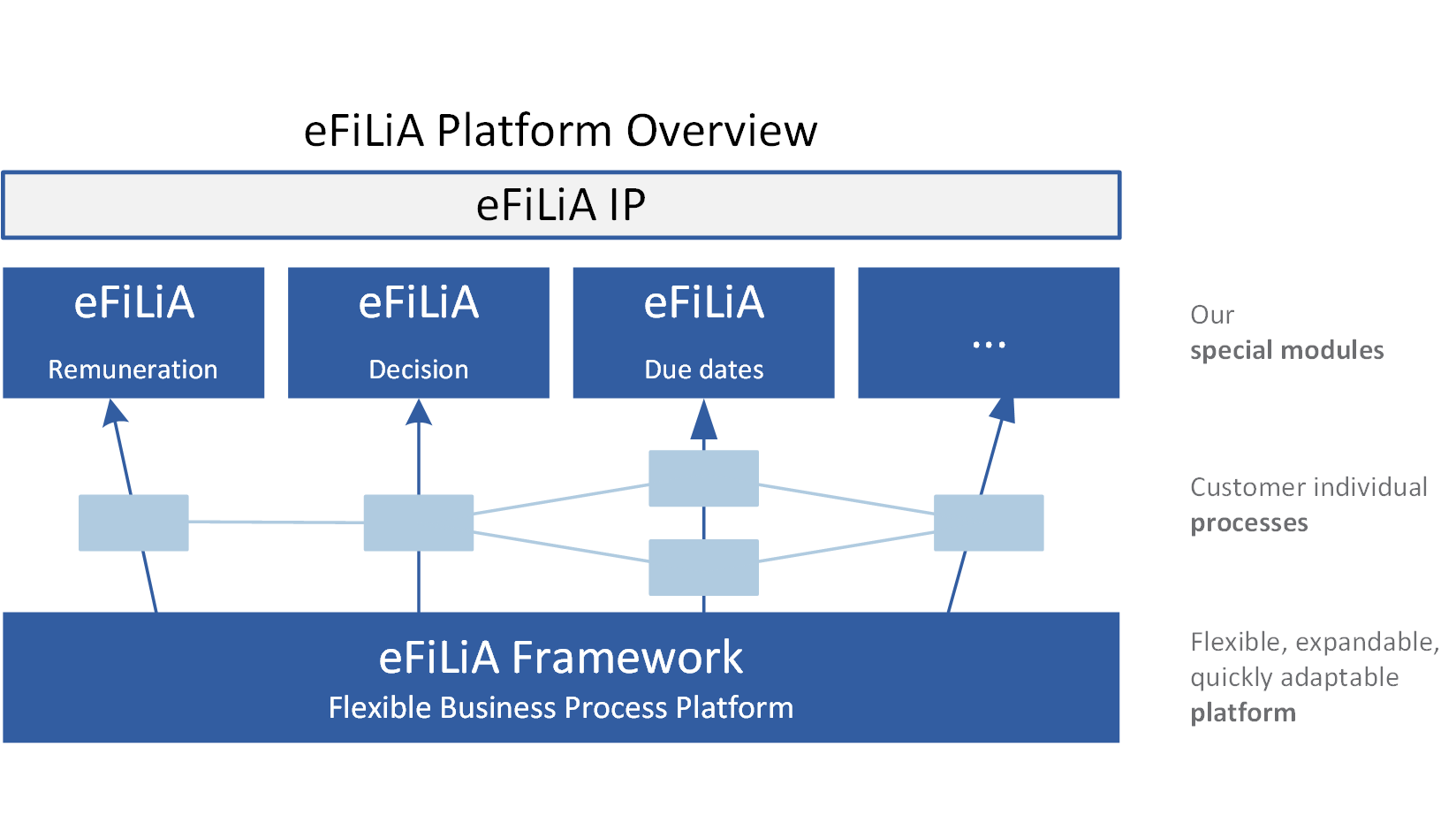Increase the power of the eFiLiA® Framework
