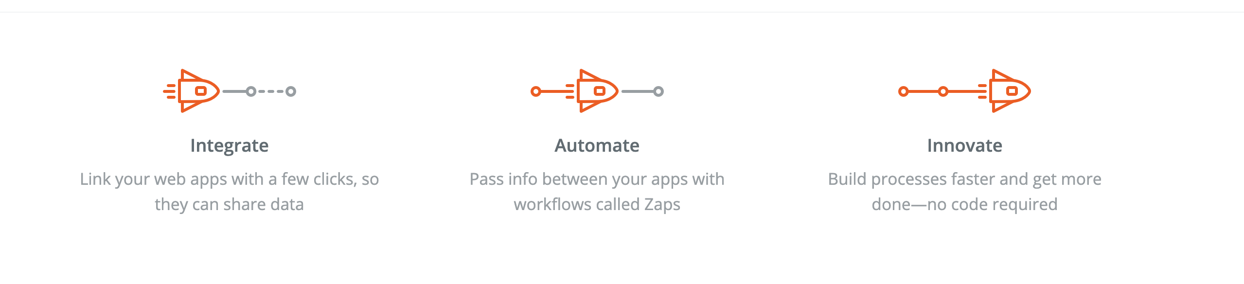 How Zapier works